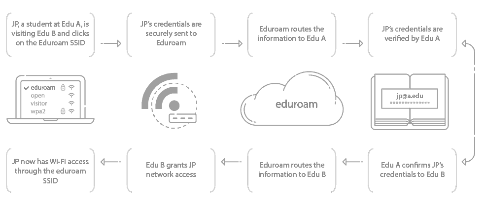 How Eduroam Connects Devices